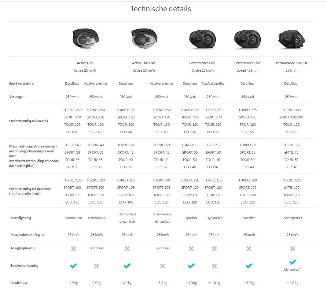 Bosch e-bike motoren informatie